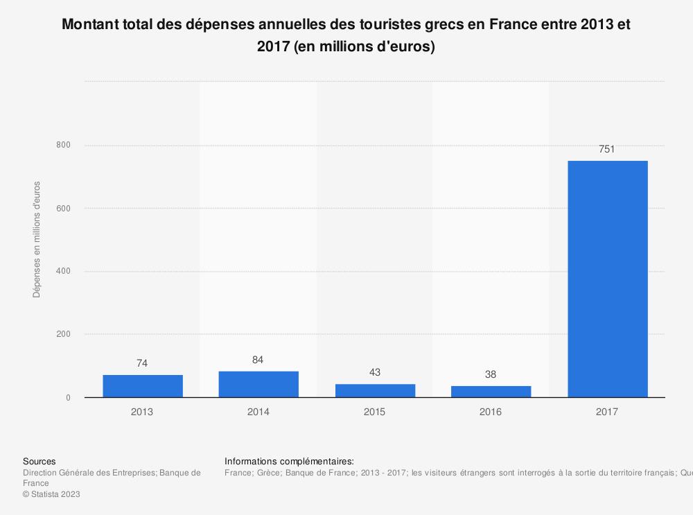 Statistique: Montant total des dépenses annuelles des touristes grecs en France entre 2013 et 2017 (en millions d'euros) | Statista