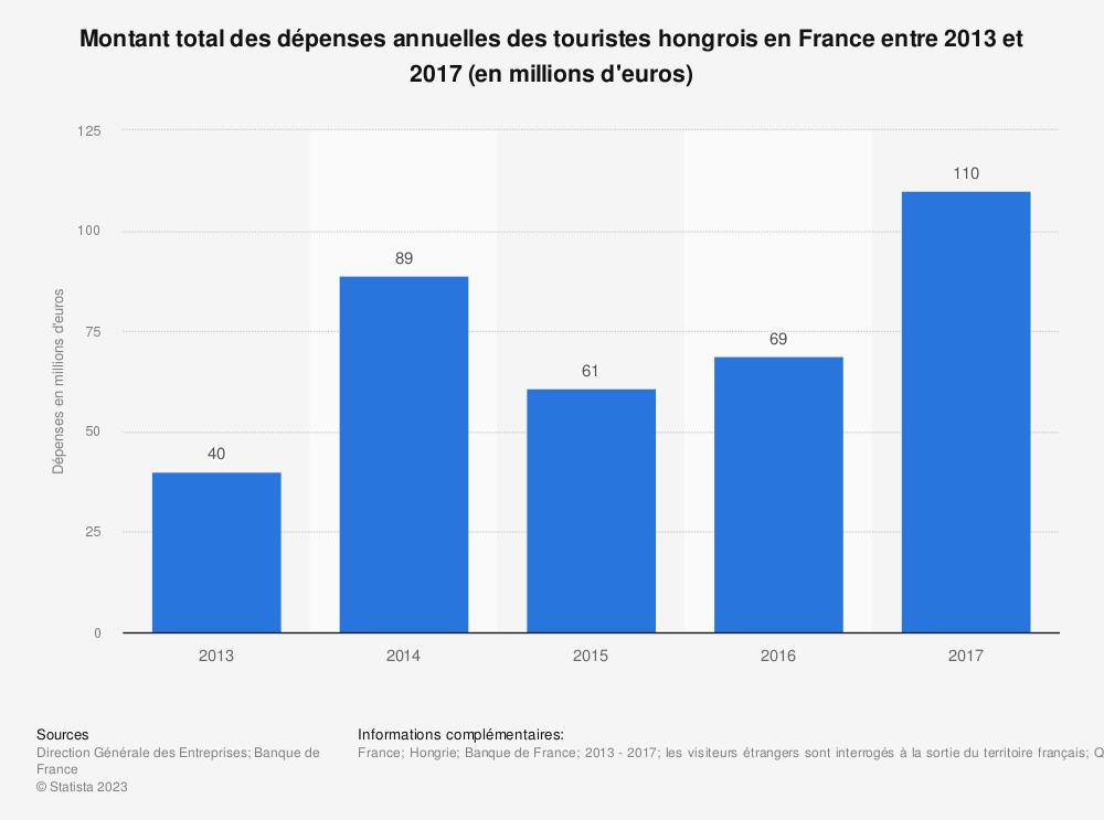 Statistique: Montant total des dépenses annuelles des touristes hongrois en France entre 2013 et 2017 (en millions d'euros) | Statista