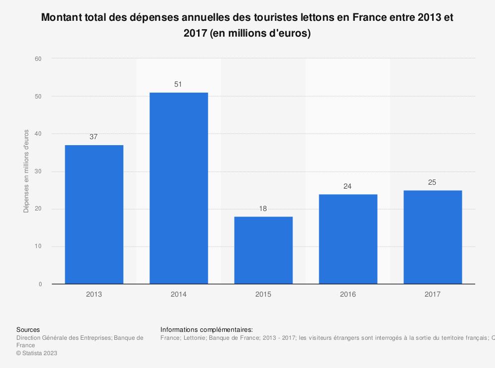 Statistique: Montant total des dépenses annuelles des touristes lettons en France entre 2013 et 2017 (en millions d'euros) | Statista