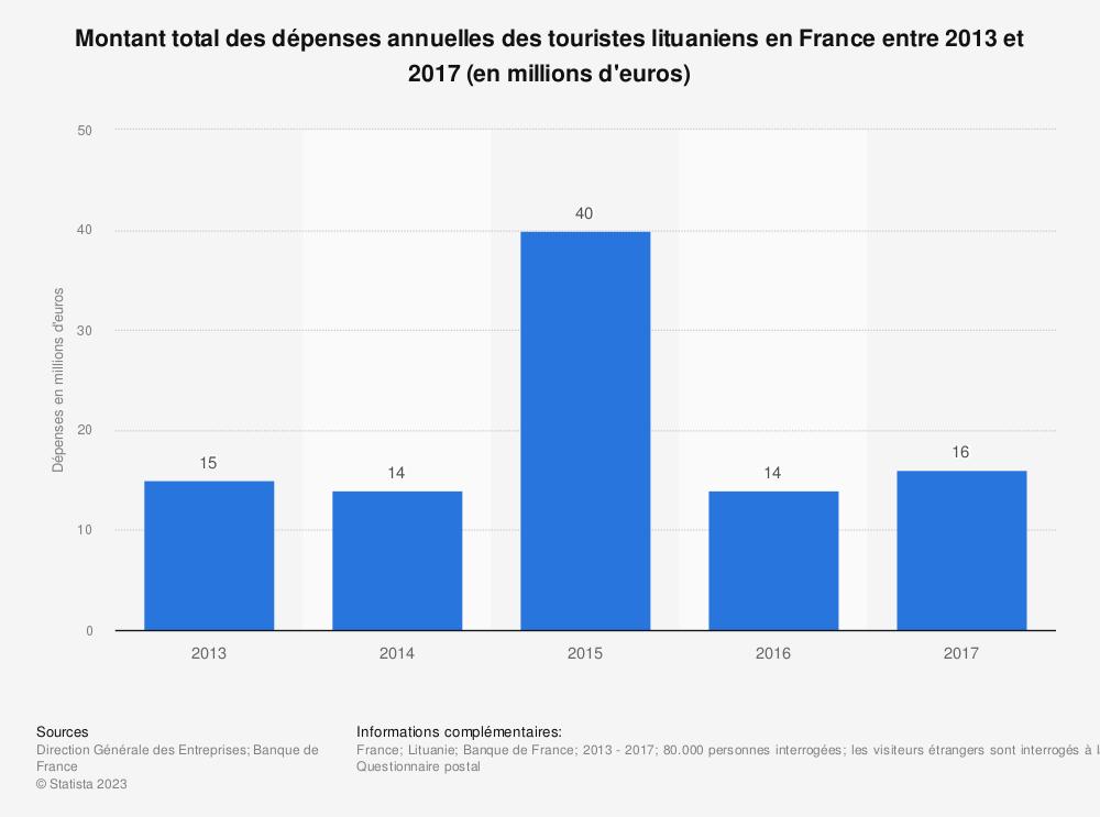 Statistique: Montant total des dépenses annuelles des touristes lituaniens en France entre 2013 et 2017 (en millions d'euros) | Statista