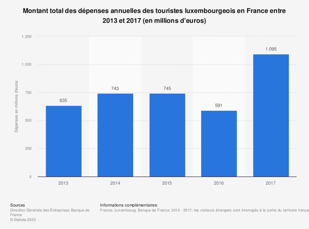 Statistique: Montant total des dépenses annuelles des touristes luxembourgeois en France entre 2013 et 2017 (en millions d'euros) | Statista