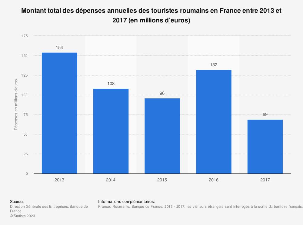 Statistique: Montant total des dépenses annuelles des touristes roumains en France entre 2013 et 2017 (en millions d'euros) | Statista