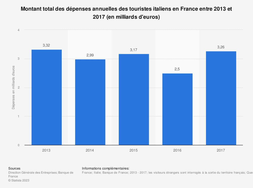 Statistique: Montant total des dépenses annuelles des touristes italiens en France entre 2013 et 2017 (en milliards d'euros) | Statista