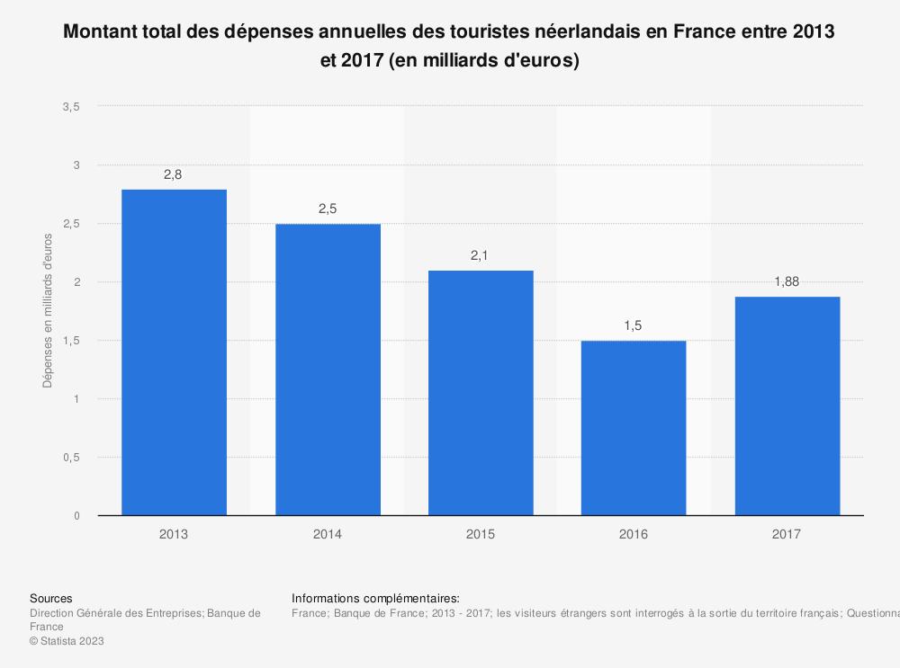 Statistique: Montant total des dépenses annuelles des touristes néerlandais en France entre 2013 et 2017 (en milliards d'euros) | Statista