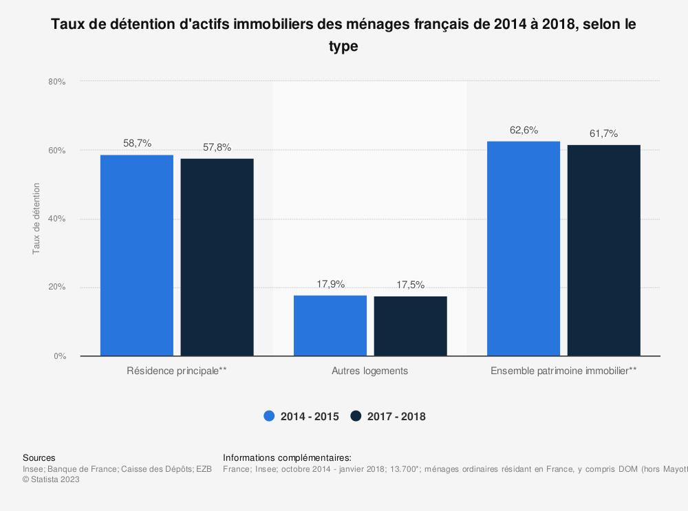 Statistique: Taux de détention d'actifs immobiliers par les ménages en France entre 2014 et 2018, selon le type | Statista