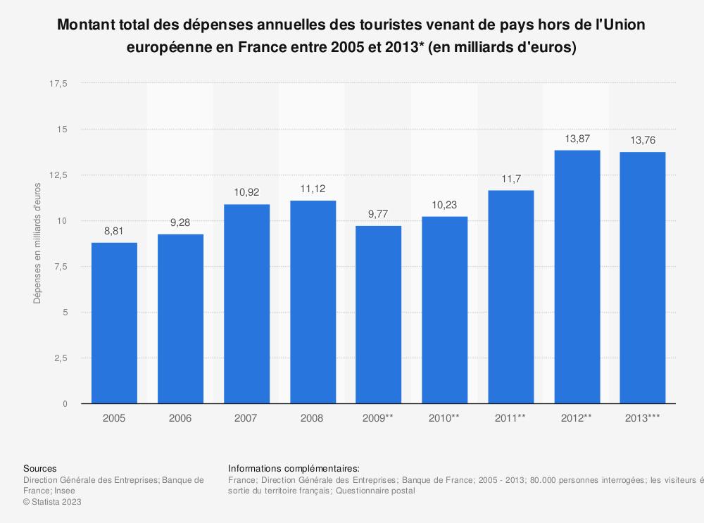 Statistique: Montant total des dépenses annuelles des touristes venant de pays hors de l'Union européenne en France entre 2005 et 2013* (en milliards d'euros) | Statista