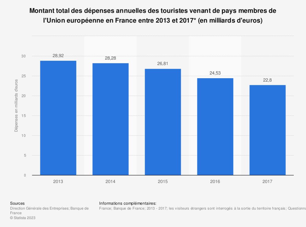 Statistique: Montant total des dépenses annuelles des touristes venant de pays membres de l'Union européenne en France entre 2013 et 2017* (en milliards d'euros) | Statista