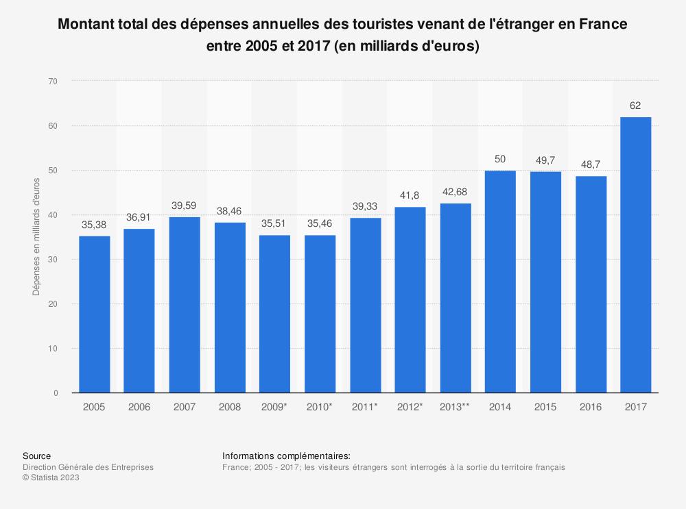 Statistique: Montant total des dépenses annuelles des touristes venant de l'étranger en France entre 2005 et 2017 (en milliards d'euros) | Statista