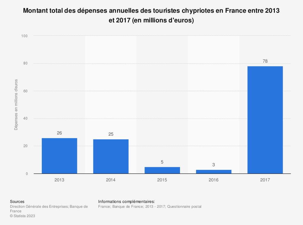 Statistique: Montant total des dépenses annuelles des touristes chypriotes en France entre 2013 et 2017 (en millions d'euros) | Statista