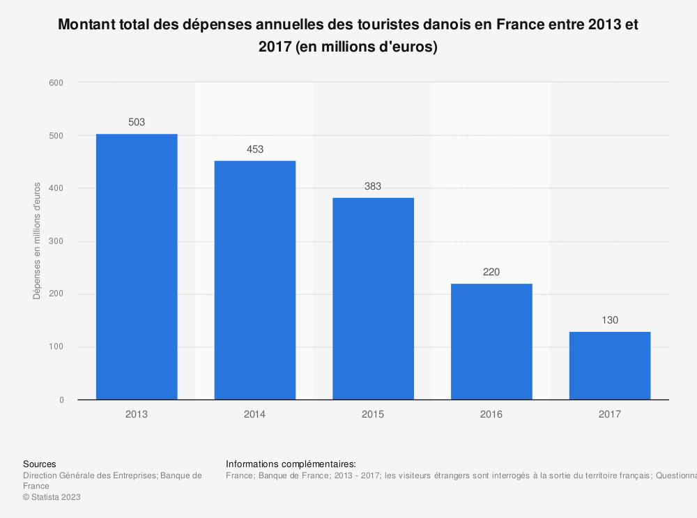 Statistique: Montant total des dépenses annuelles des touristes danois en France entre 2013 et 2017 (en millions d'euros) | Statista