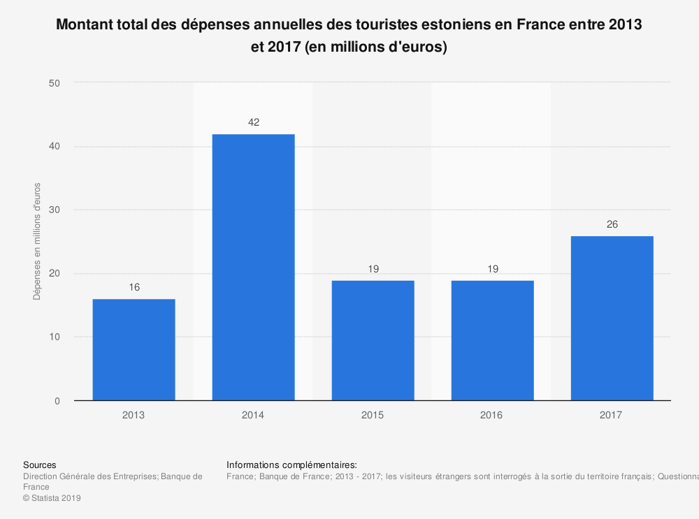 Statistique: Montant total des dépenses annuelles des touristes estoniens en France entre 2013 et 2017 (en millions d'euros) | Statista