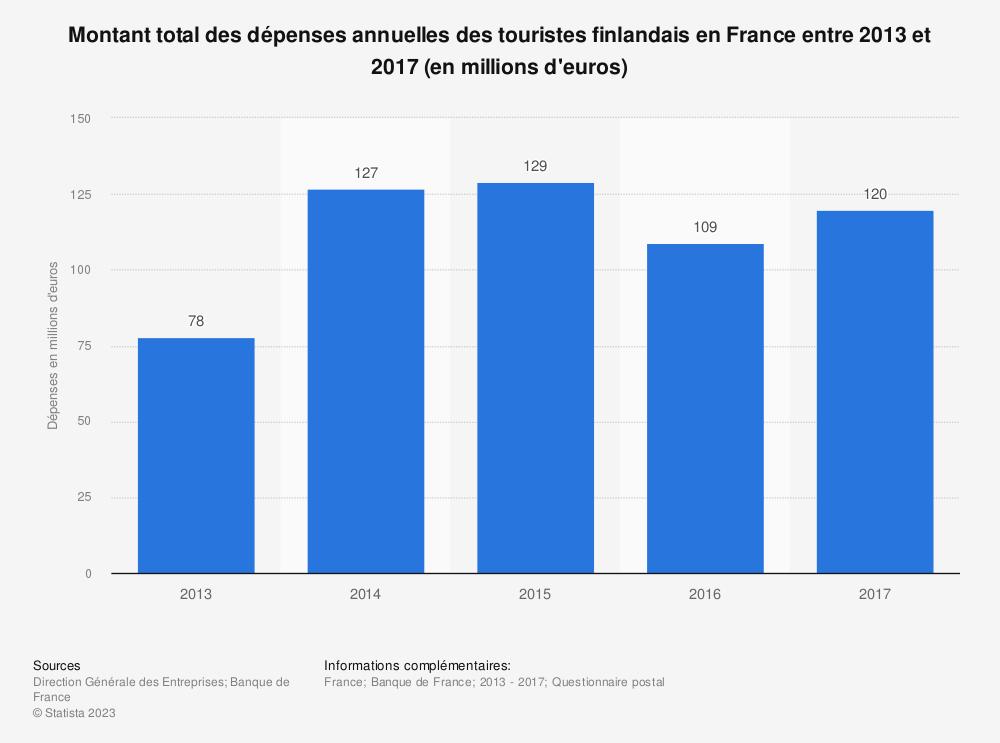 Statistique: Montant total des dépenses annuelles des touristes finlandais en France entre 2013 et 2016 (en millions d'euros) | Statista