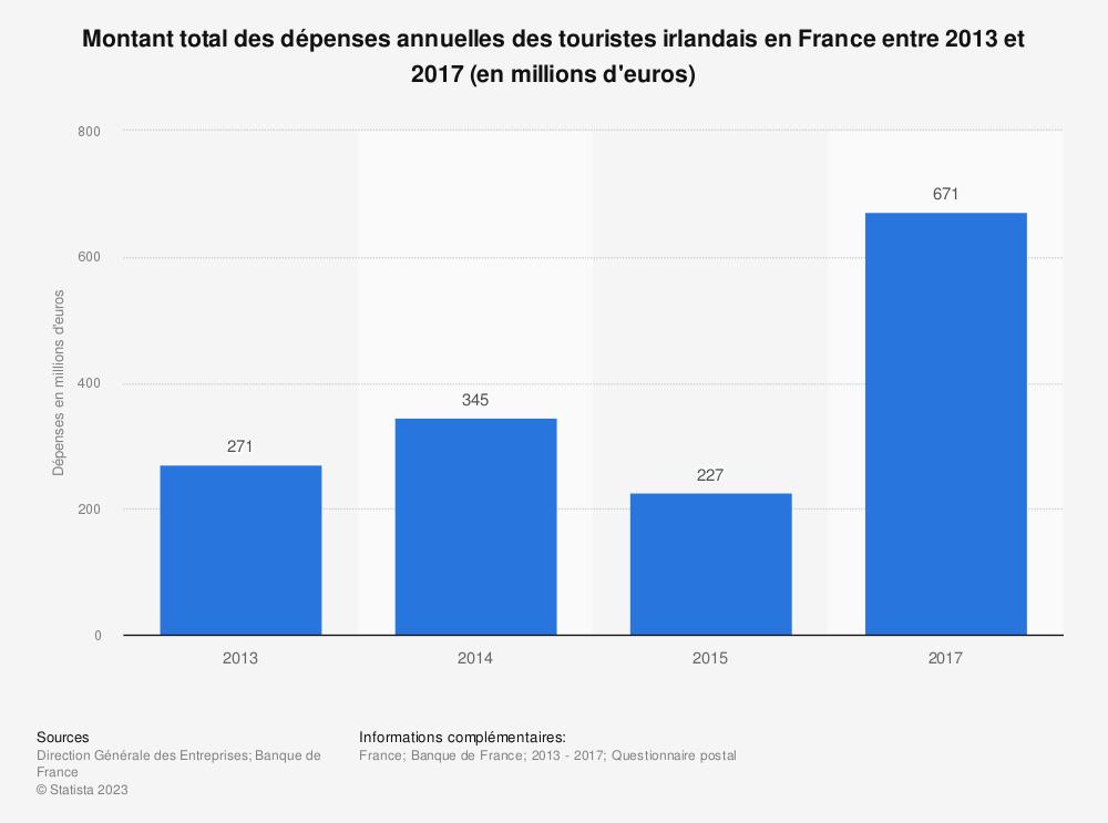 Statistique: Montant total des dépenses annuelles des touristes irlandais en France entre 2013 et 2017 (en millions d'euros) | Statista