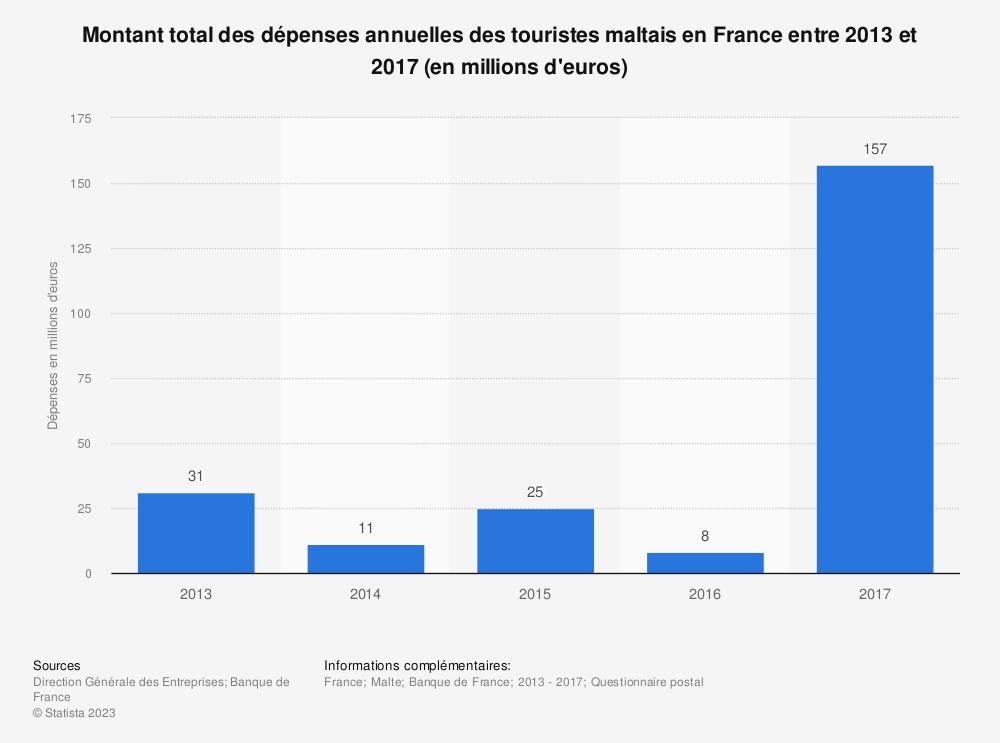 Statistique: Montant total des dépenses annuelles des touristes maltais en France entre 2013 et 2017 (en millions d'euros) | Statista