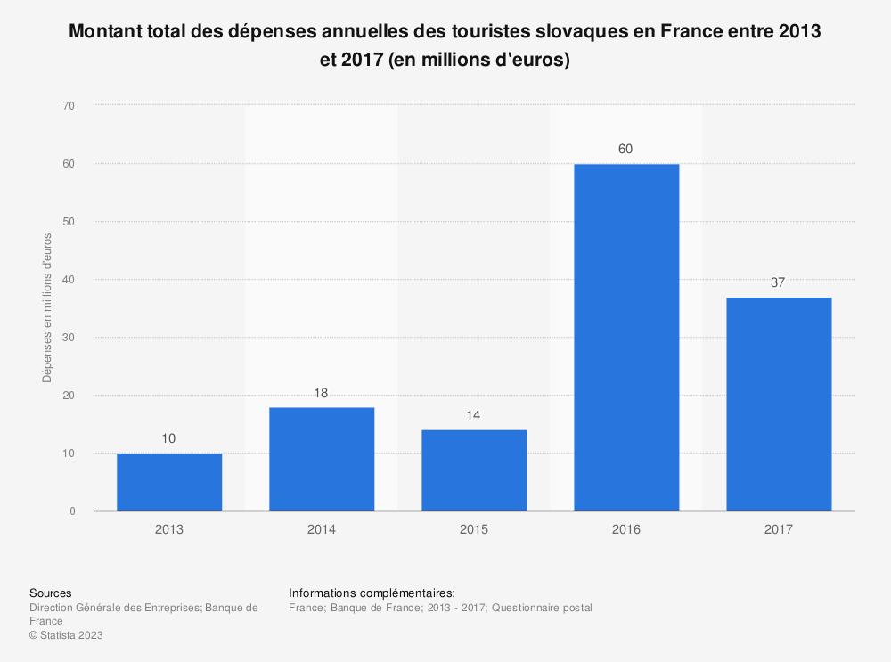 Statistique: Montant total des dépenses annuelles des touristes slovaques en France entre 2013 et 2017 (en millions d'euros) | Statista