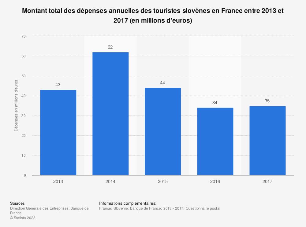 Statistique: Montant total des dépenses annuelles des touristes slovènes en France entre 2013 et 2017 (en millions d'euros) | Statista