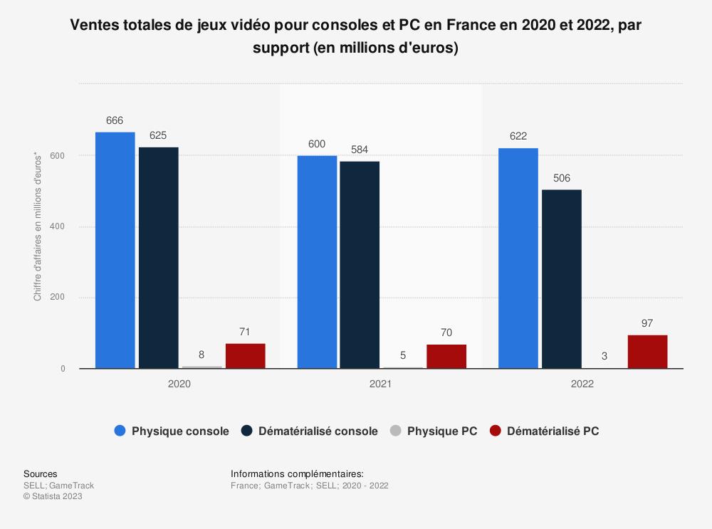 Statistique: Répartition des ventes de logiciels de jeux vidéo pour consoles et PC en France en 2014 et 2015, par segment (en millions d'euros) | Statista