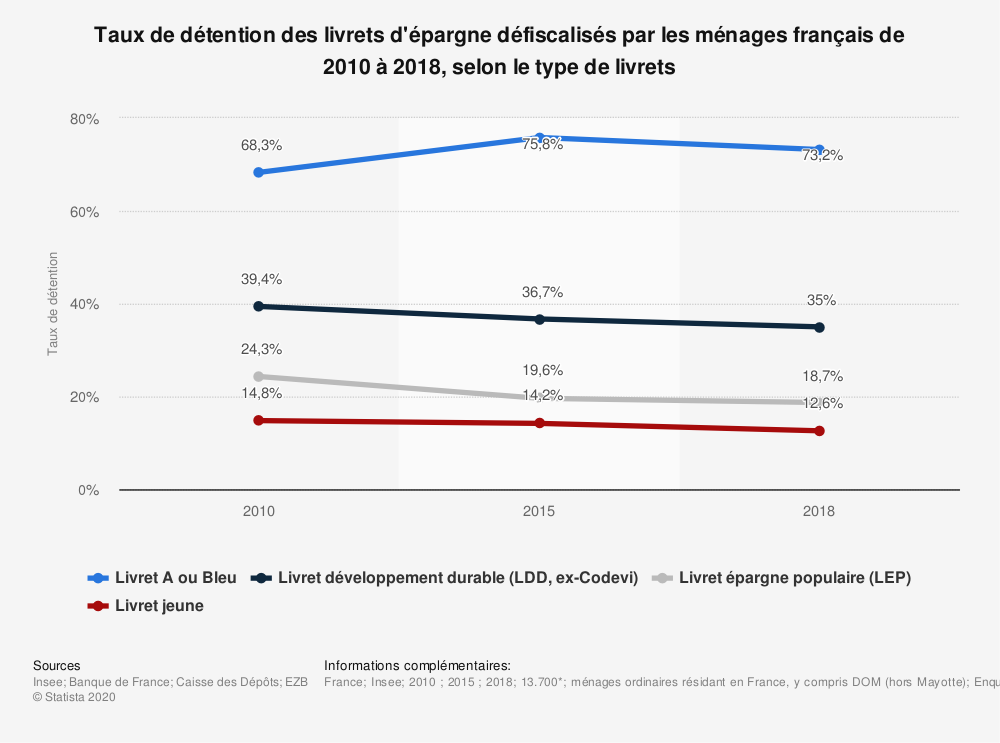 Statistique: Taux de détention des livrets d'épargne défiscalisés par les ménages français entre 2010 et 2018, par type de livrets | Statista