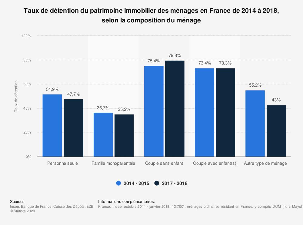 Statistique: Taux de détention du patrimoine immobilier des ménages en France début 2015, selon la composition du ménage | Statista