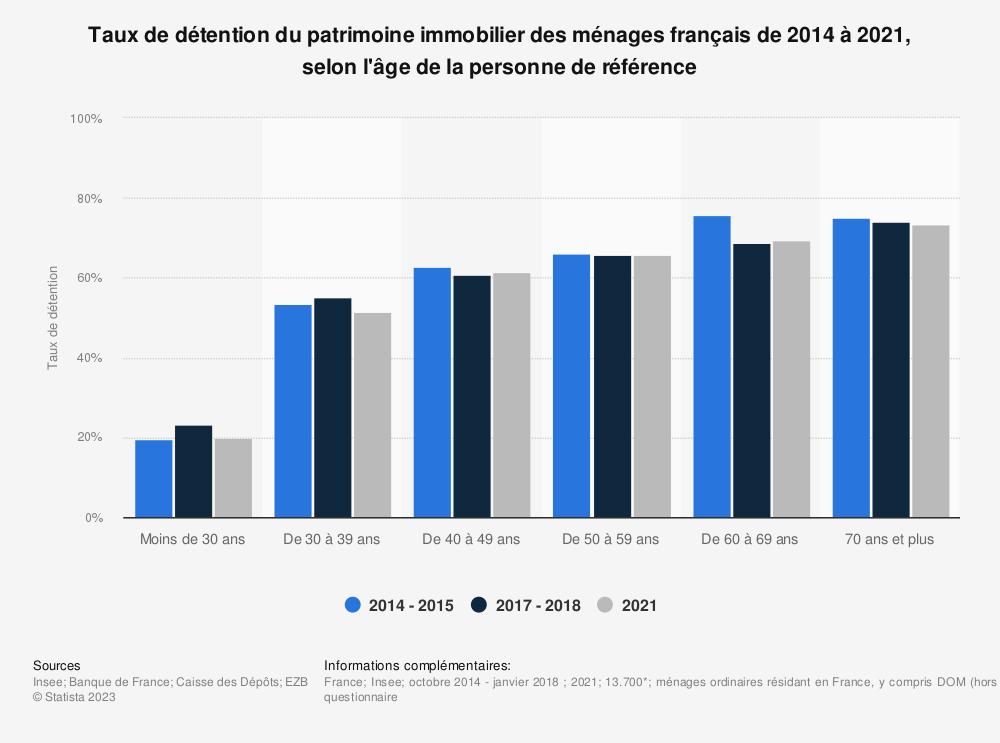 Statistique: Taux de détention du patrimoine immobilier des ménages français entre 2014 et 2018, selon l'âge de la personne de référence | Statista