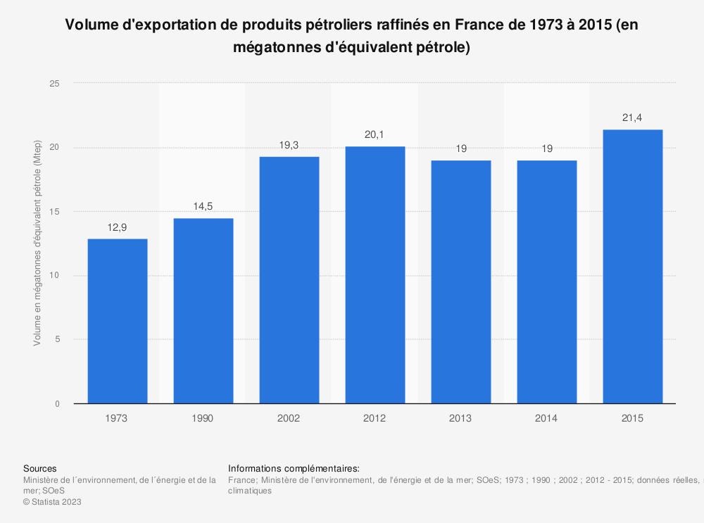 Statistique: Volume d'exportation de produits pétroliers raffinés en France de 1973 à 2015 (en mégatonnes d'équivalent pétrole) | Statista