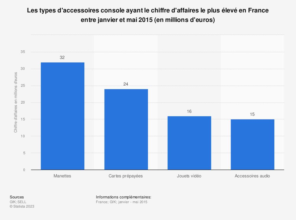 Statistique: Les types d'accessoires console ayant le chiffre d'affaires le plus élevé en France entre janvier et mai 2015 (en millions d'euros) | Statista