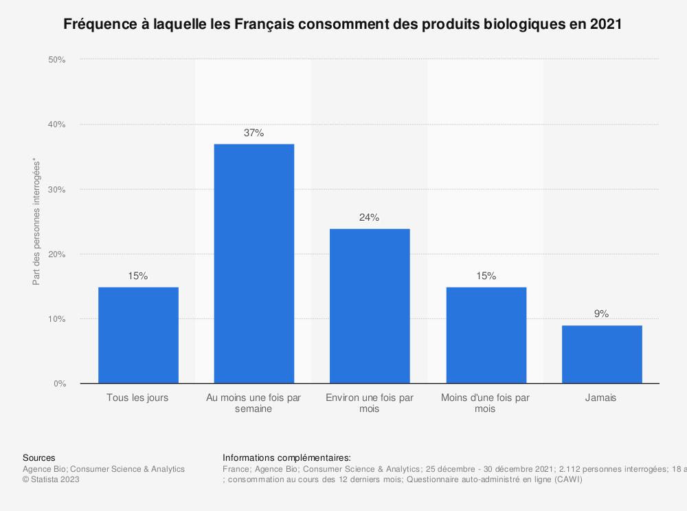 Statistique: Fréquence à laquelle les Français consomment des produits biologiques en 2018*  | Statista