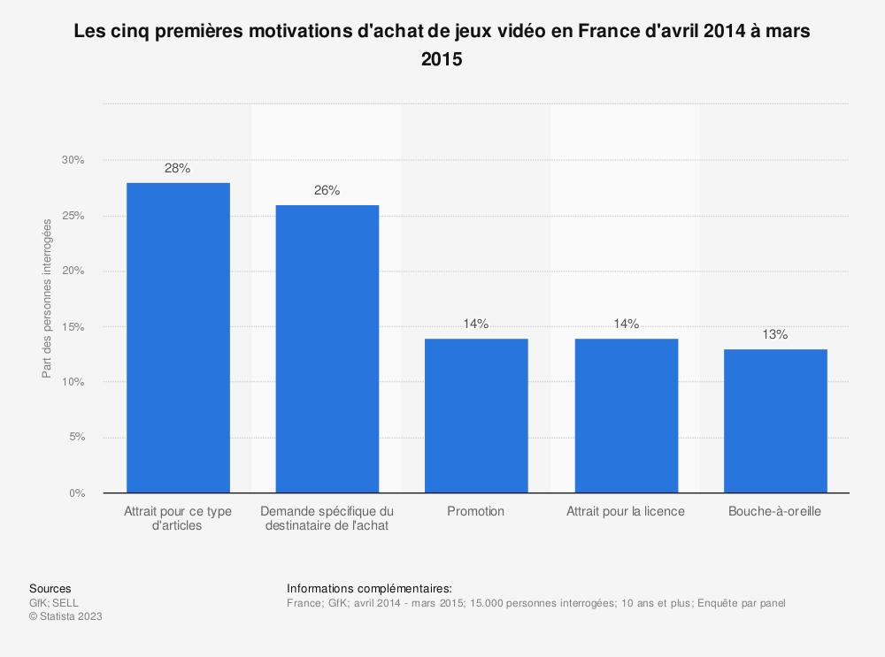 Statistique: Les cinq premières motivations d'achat de jeux vidéo en France d'avril 2014 à mars 2015 | Statista