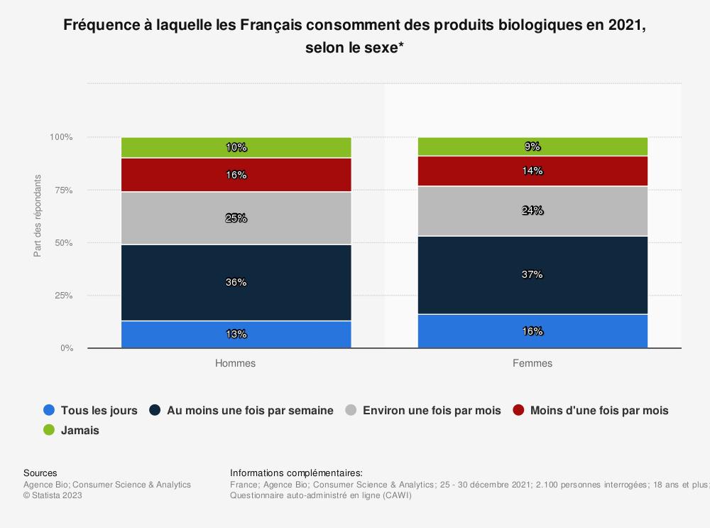 Statistique: Fréquence à laquelle les Français consomment des produits biologiques en 2017, selon le sexe* | Statista