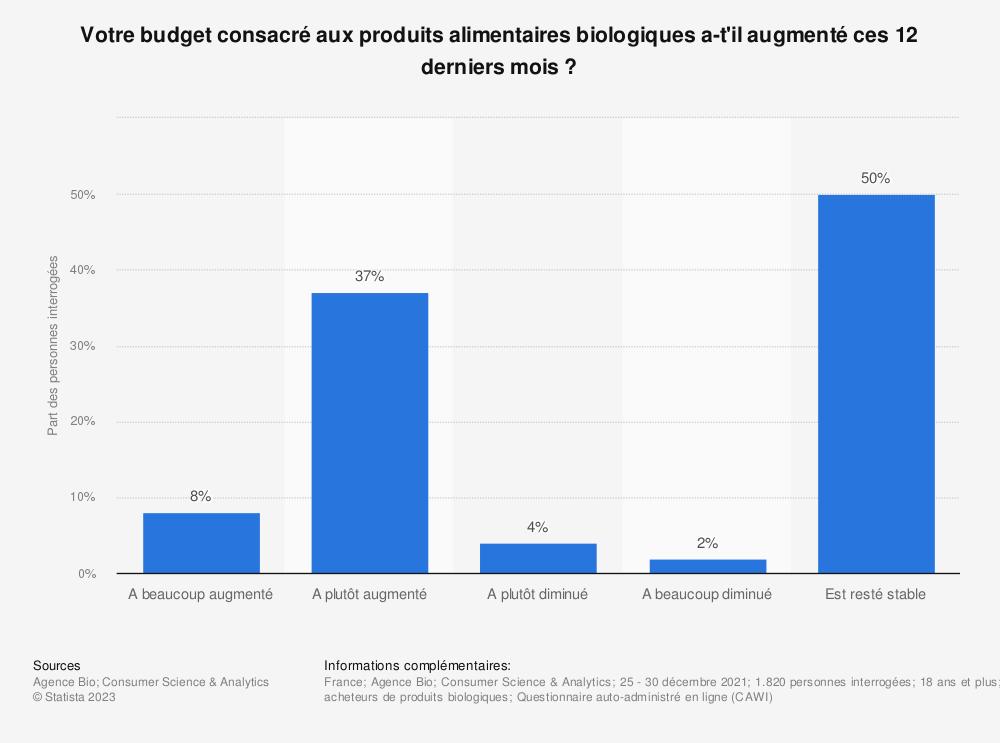 Statistique: Évolution de la part du budget des Français consacrée à l'achat de produits alimentaires biologiques en 2018 | Statista