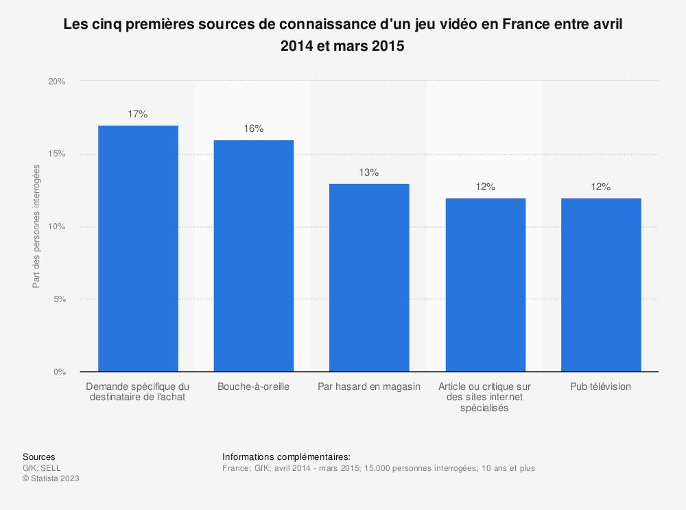 Statistique: Les cinq premières sources de connaissance d'un jeu vidéo en France entre avril 2014 et mars 2015 | Statista