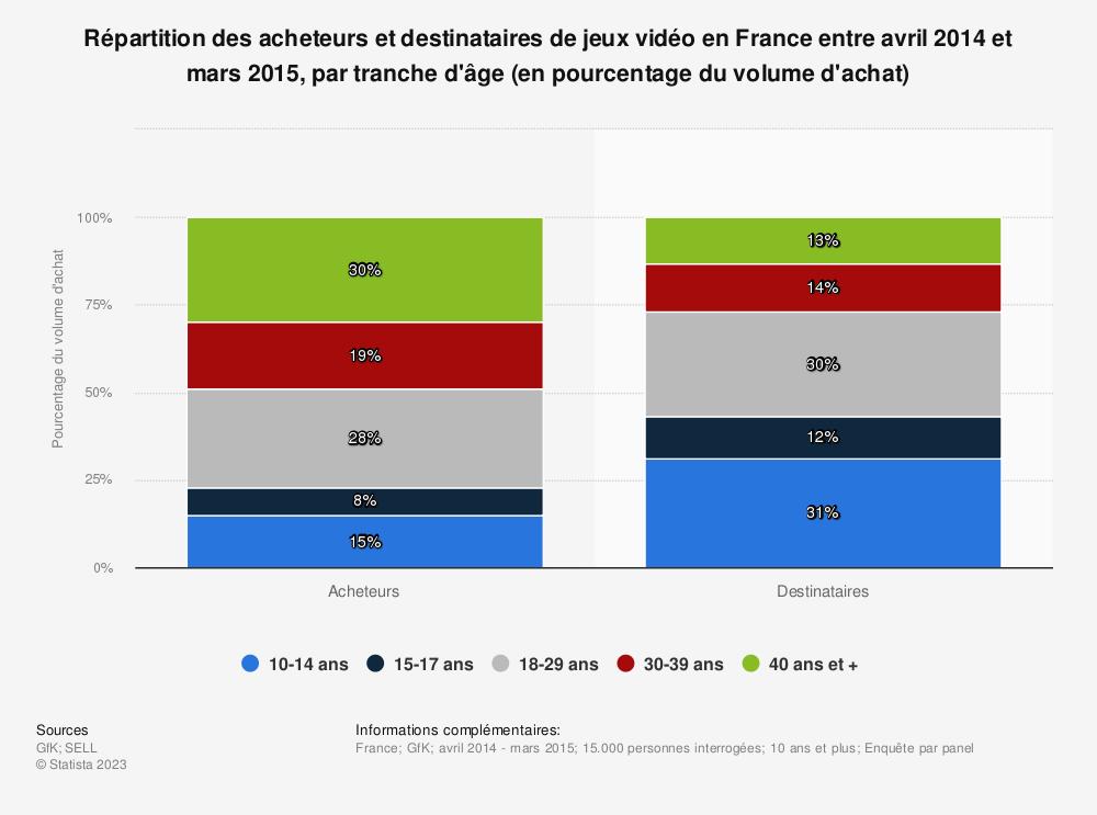Statistique: Répartition des acheteurs et destinataires de jeux vidéo en France entre avril 2014 et mars 2015, par tranche d'âge (en pourcentage du volume d'achat) | Statista