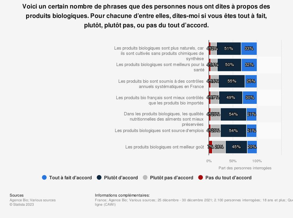 Statistique: La perception des produits biologiques par les Français en 2018* | Statista