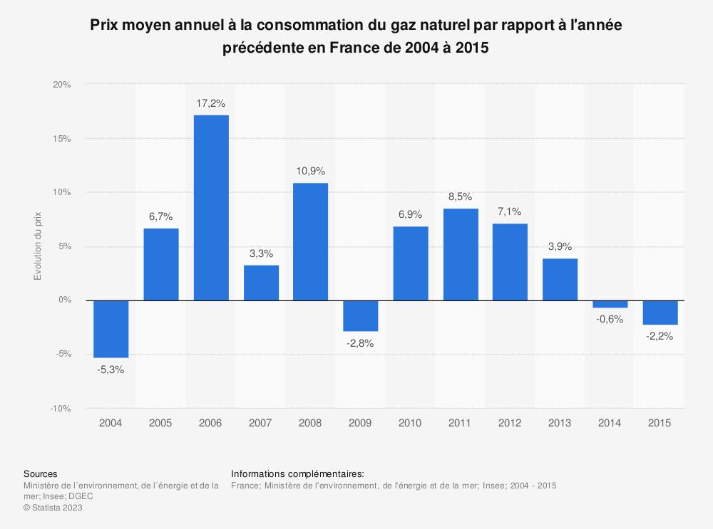 Statistique: Prix moyen annuel à la consommation du gaz naturel par rapport à l'année précédente en France de 2004 à 2015 | Statista