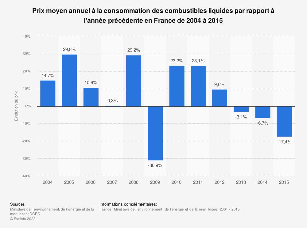 Statistique: Prix moyen annuel à la consommation des combustibles liquides par rapport à l'année précédente en France de 2004 à 2015 | Statista