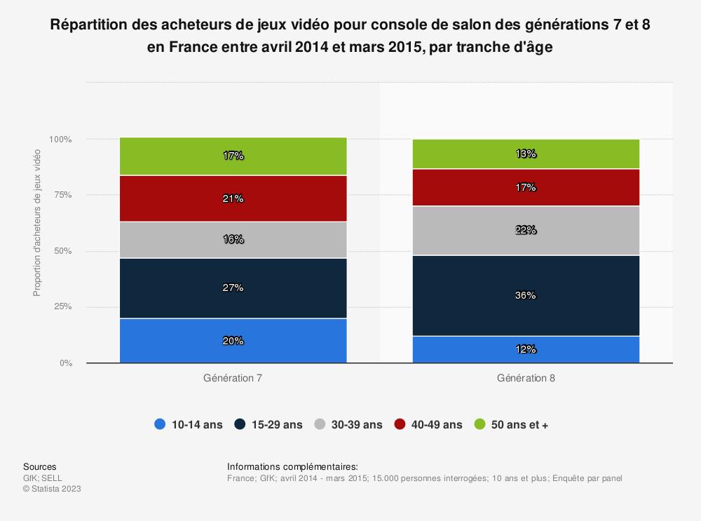 Statistique: Répartition des acheteurs de jeux vidéo pour console de salon des générations 7 et 8 en France entre avril 2014 et mars 2015, par tranche d'âge | Statista