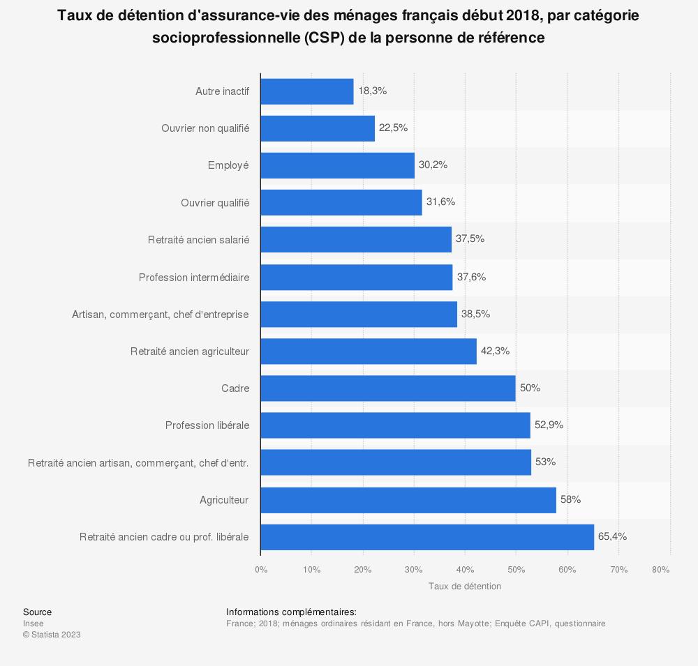 Statistique: Taux de détention d'assurance-vie des ménages français début 2018, par catégorie socioprofessionnelle (CSP) de la personne de référence | Statista