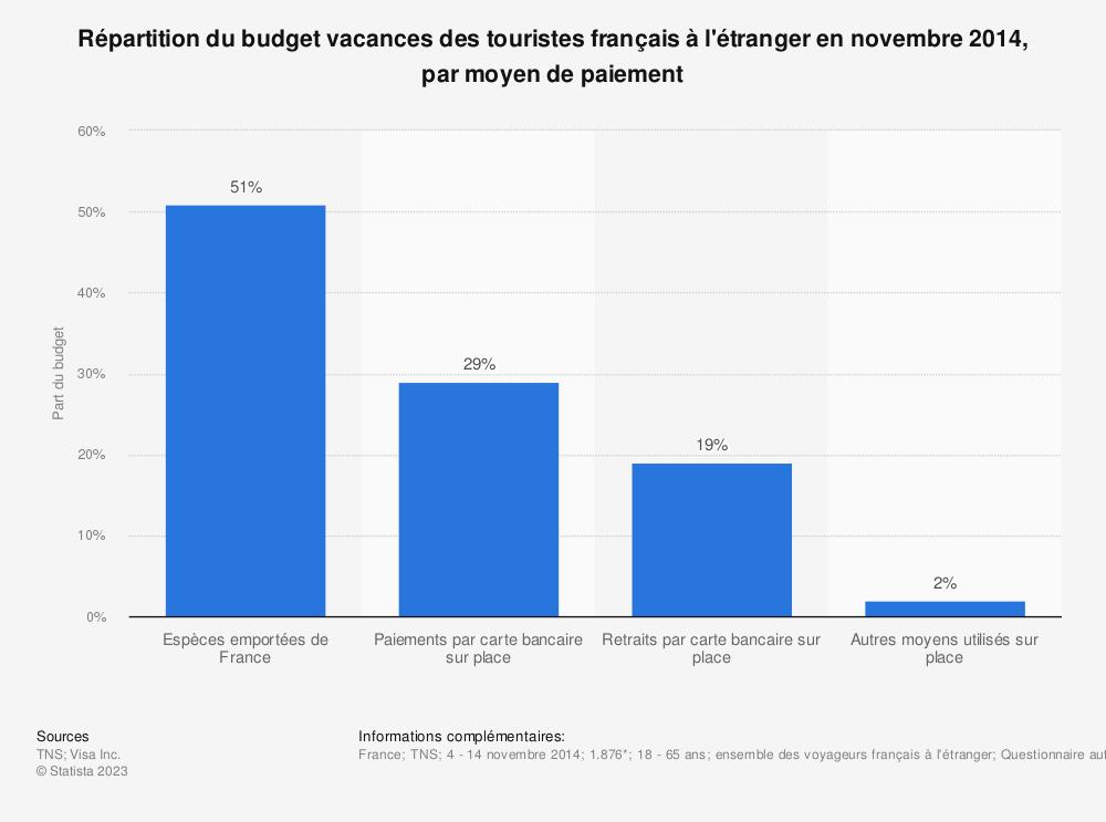 Statistique: Répartition du budget vacances des touristes français à l'étranger en novembre 2014, par moyen de paiement | Statista