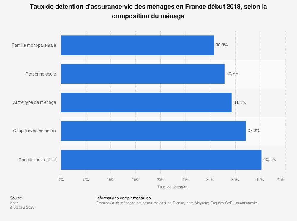 Statistique: Taux de détention d'assurance-vie des ménages en France début 2018, selon la composition du ménage | Statista