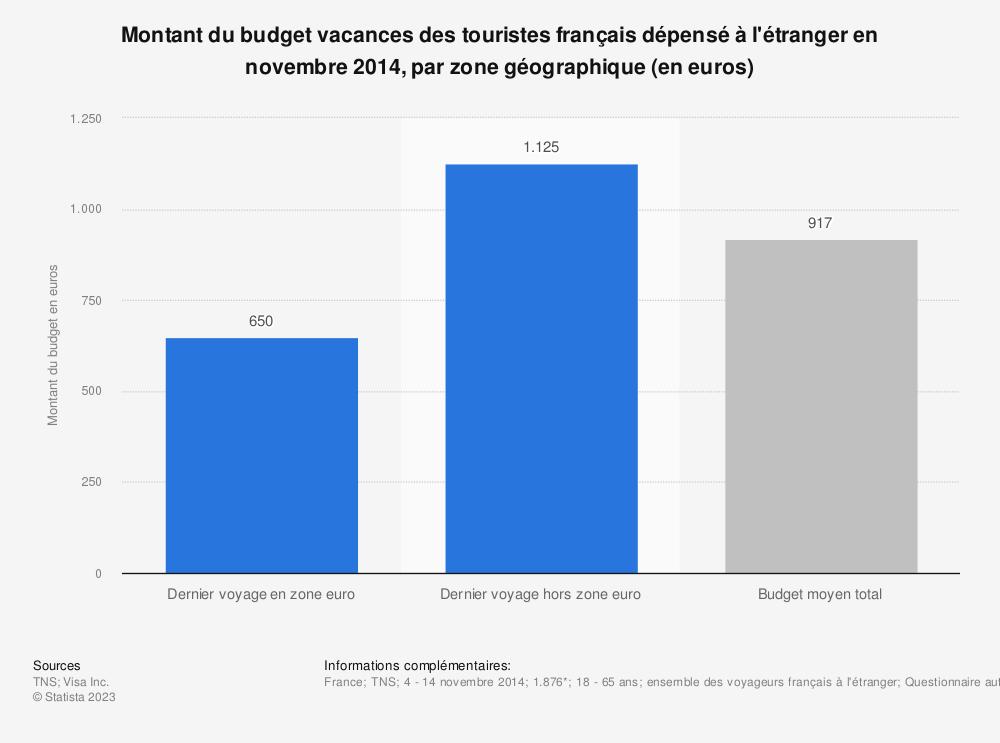 Statistique: Montant du budget vacances des touristes français dépensé à l'étranger en novembre 2014, par zone géographique (en euros) | Statista