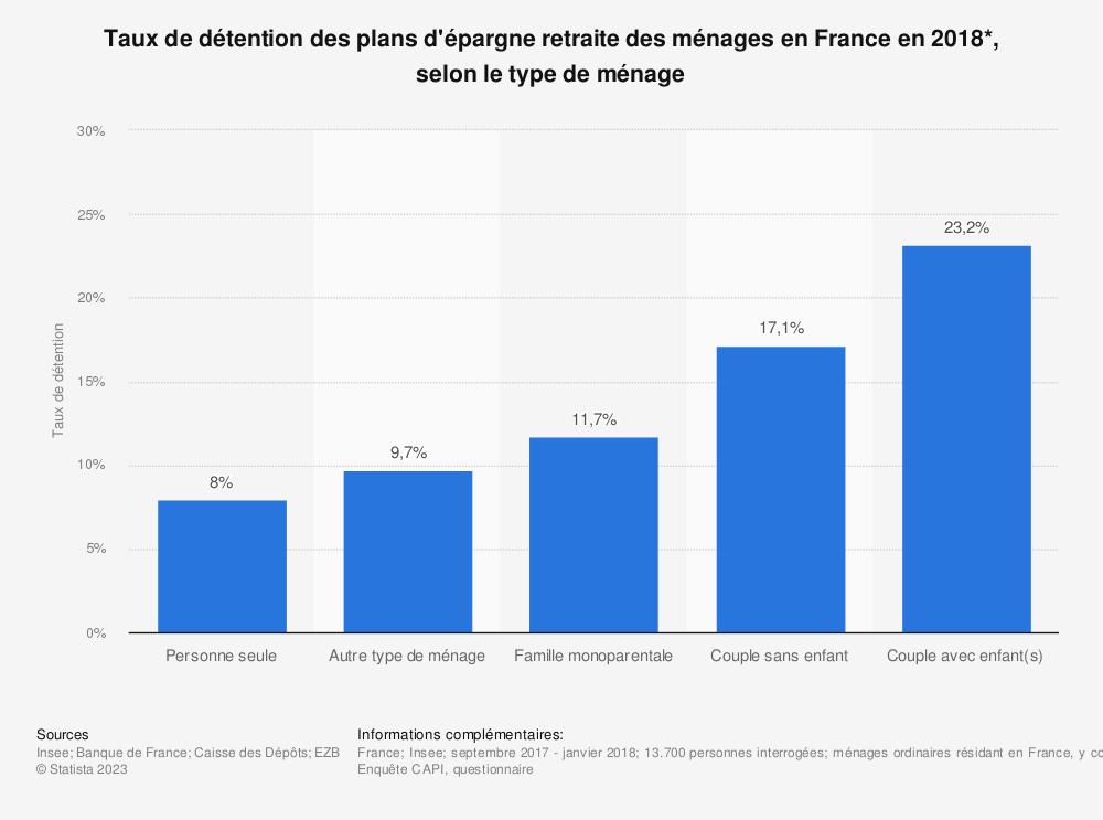 Statistique: Taux de détention des plans d'épargne retraite des ménages en France en 2018*, selon le type de ménage | Statista