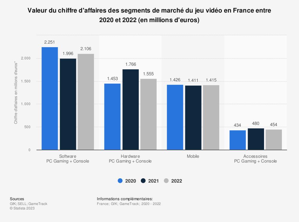 Statistique: Chiffre d'affaires des segments de marché du jeu vidéo en France en 2015 et 2016 (en millions d'euros) | Statista