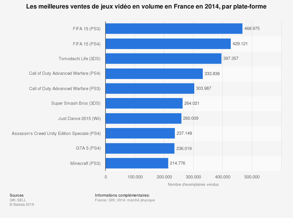 jeux vid o les plus vendus france 2014 statistique. Black Bedroom Furniture Sets. Home Design Ideas