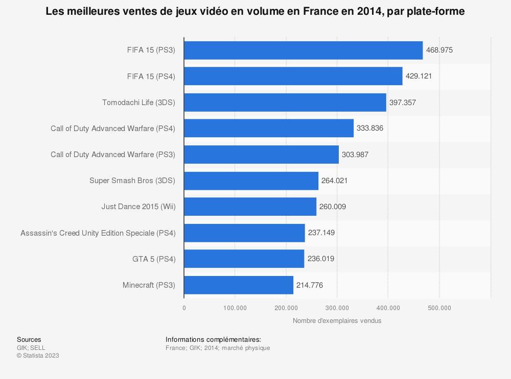 Statistique: Les meilleures ventes de jeux vidéo en volume en France en 2014, par plate-forme | Statista