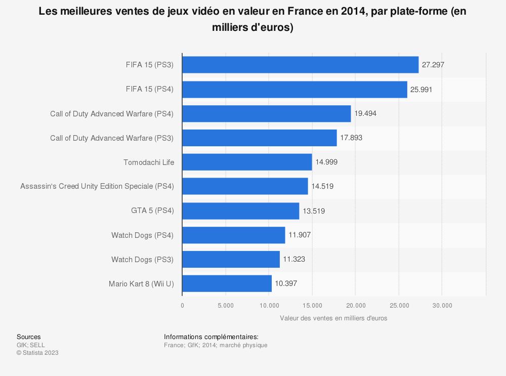 Statistique: Les meilleures ventes de jeux vidéo en valeur en France en 2014, par plate-forme (en milliers d'euros) | Statista