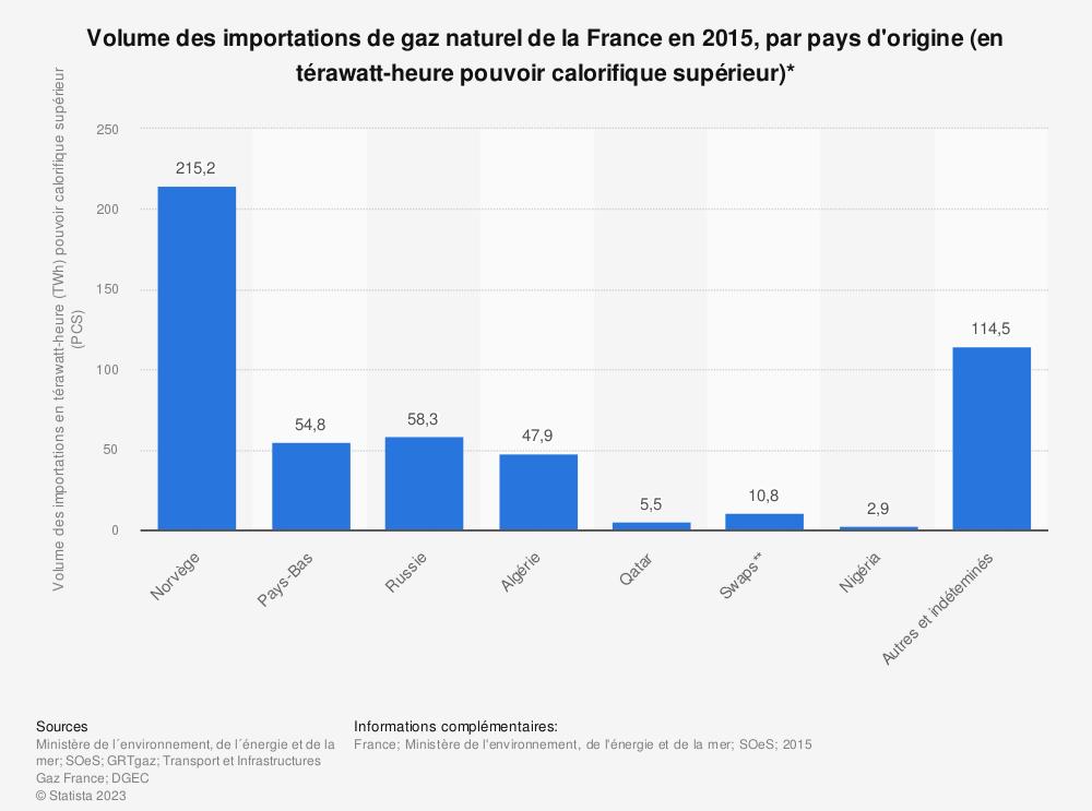 Statistique: Volume des importations de gaz naturel de la France en 2015, par pays d'origine (en térawatt-heure pouvoir calorifique supérieur)* | Statista