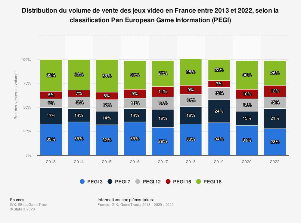 Statistique: Distribution du volume de vente des jeux vidéo en France entre 2013 et 2018, selon la classification PEGI* | Statista