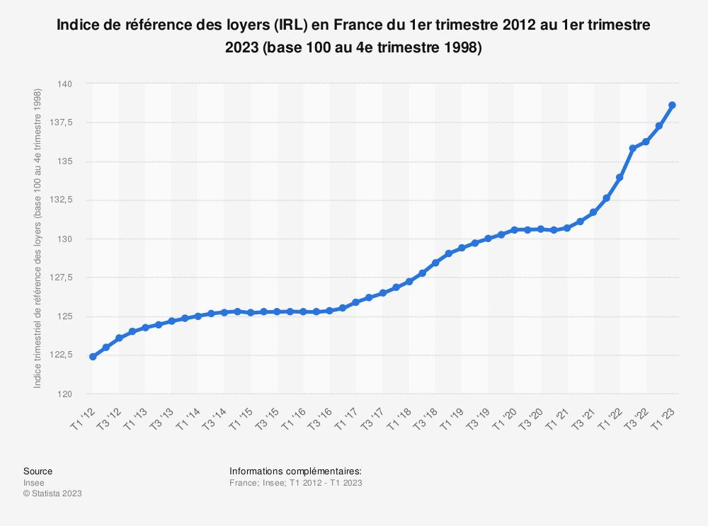 Statistique: Indice de référence des loyers (IRL) en France du 1er trimestre 2012 au 1er trimestre 2021 | Statista