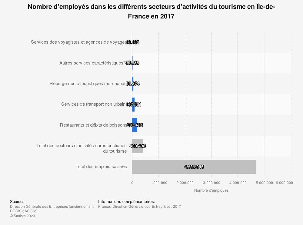 Statistique: Nombre d'employés dans les différents secteurs d'activités du tourisme en Île-de-France en 2017 | Statista