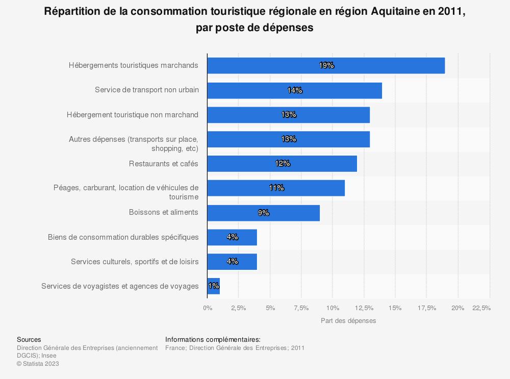 Statistique: Répartition de la consommation touristique régionale en région Aquitaine en 2011, par poste de dépenses | Statista